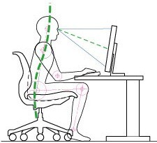 Wrong Seating Position – The Slouch Position